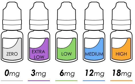 hl-Nikotinstärken